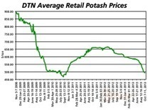 Urea, Potash Prices Slide Again | Crops | Scoop.it
