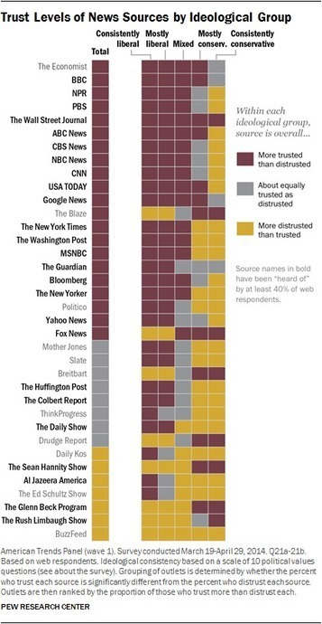 Here Are The Most- And Least-Trusted News Outlets In America - Business Insider | CLOVER ENTERPRISES ''THE ENTERTAINMENT OF CHOICE'' | Scoop.it