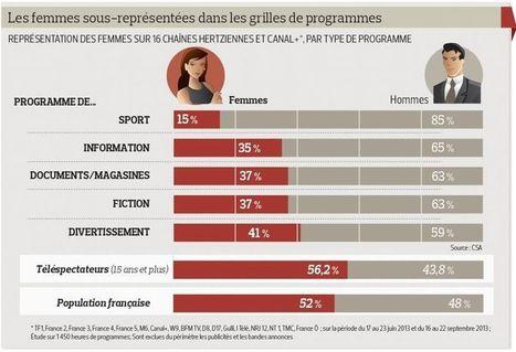 Le CSA veut renforcer la place des femmes à la télévision et à la radio | DocPresseESJ | Scoop.it