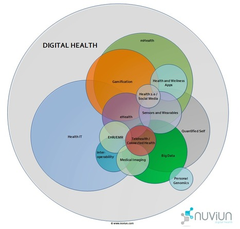 Interactive chart: The Digital Health Landscape | mHealth- Advances, Knowledge and Patient Engagement | Scoop.it
