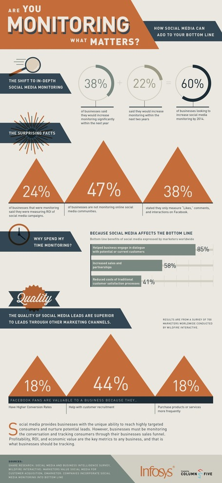 Is Your Business Monitoring What Matters On Social Media? [INFOGRAPHIC] | AtDotCom Social media | Scoop.it