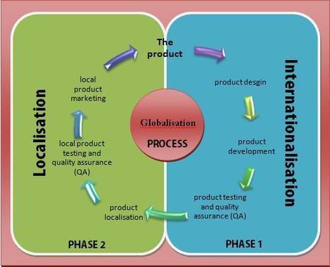 Internationalization vs Localization vs Globalization   Business English Matters   Scoop.it