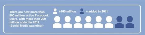 [Infographie] Dernier état des lieux des médias sociaux en 2011 - Frenchweb.fr   Best of des Médias Sociaux   Scoop.it
