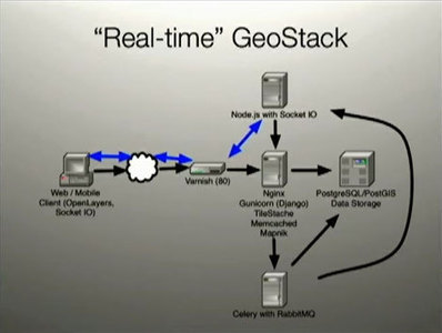 An Architecture for Real-Time Geo-tracking with Python, Celery, RabbitMQ, and More | Search and NLP Programming | Scoop.it