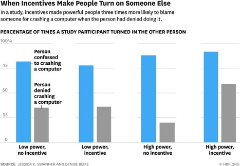 Powerful People React More Unethically to Incentives | Success Leadership | Scoop.it