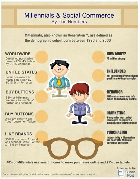 Millennials and Social Commerce By The Data [Infographic] | Social Selling Strategies | Scoop.it