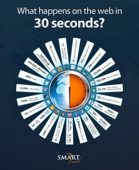 What happens on the web in 30 seconds? [Infographic] | Psych Me | Scoop.it