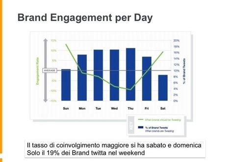 Twitter di giorno, Facebook di notte... - DigitalMarketingLab | MarkeThink | Scoop.it