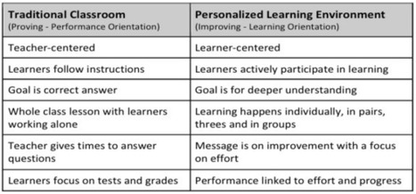 Proving Performance vs. ImProving Learning | Creating Personalized Learning Environments | Scoop.it
