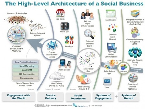 The Architecture of a Social Business | The entrprise20coil | Scoop.it