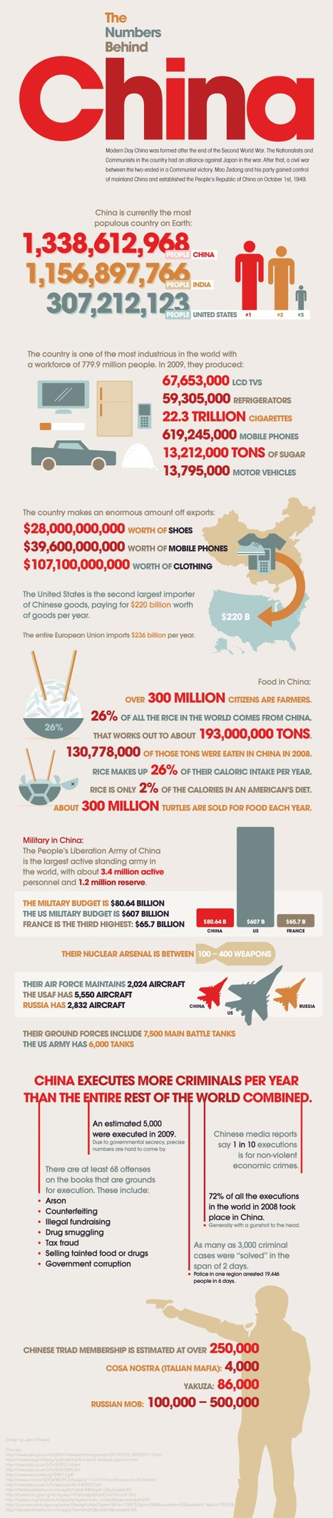 China: Behind The Numbers | Infographics | Scoop.it