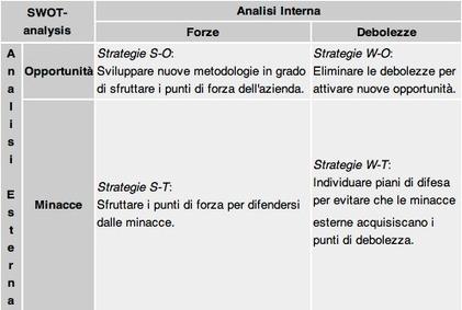Content planning: ecco la mia guida! | Curation, Copywriting and  ... surroundings | Scoop.it