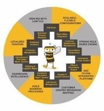 Enterprise Ecommerce Platform: An Overview | B2B Multichannel Ecommerce Solution | Scoop.it