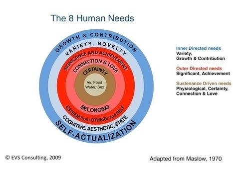 The Role of Values in Leadership: How Leaders' Values Shape Value Creation | #BetterLeadership | Scoop.it