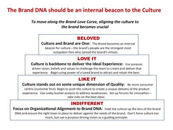 Brand = Culture:  How Culture can Help Your Brand Win | Social media marketing tips for clothing store | Scoop.it