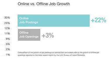 Online Talent Marketplaces Continue Rapid Expansion   Online Labor Platforms   Scoop.it
