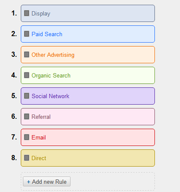 How to Use the New Google Analytics Social Reporting Tool | Social Media Examiner | Social Media for Small Business | Scoop.it