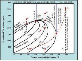 Diagrama de Fases para Yacimientos de Hidrocarburos | Termodinámica de Hidrocarburos | Scoop.it