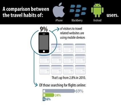 Identifying travel habits based on the type of phone one carries | Intégrateur Multimédia, secteur Hôtelier | Scoop.it