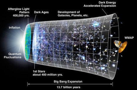 ¡E U R E K A! » 01 El Universo | Tecnología Bachillerato | Scoop.it