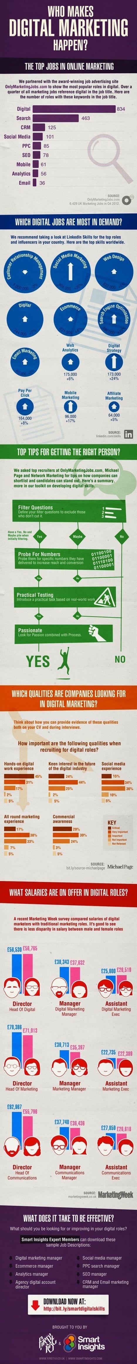 Les métiers les plus porteurs dans le Marketing Digital | Marketing opérationnel international | Scoop.it