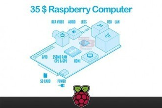 36$ Raspberry Pi is the cheapest computer on the planet: Specs, release date | T3 Middle East | Raspberry Pi | Scoop.it