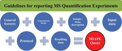 Guidelines for reporting quantitative mass spectrometry based experiments in proteomics | NMR | Scoop.it