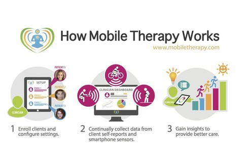 Mobile Phone and Web-Based Text Messaging in Mental Health   Salud Conectada   Scoop.it