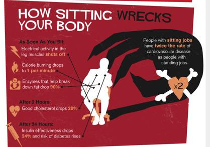 Sitting is killing us | An Eye on New Media | Scoop.it