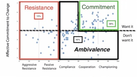 It's Compliance! Why Change Management Fails (& it's not Resistance) Research Findings | Change Management Resources | Scoop.it