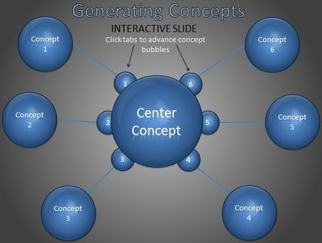 Animated Inputs Diagram Template For PowerPoint | PowerPoint Presentation | powerpoint | Scoop.it