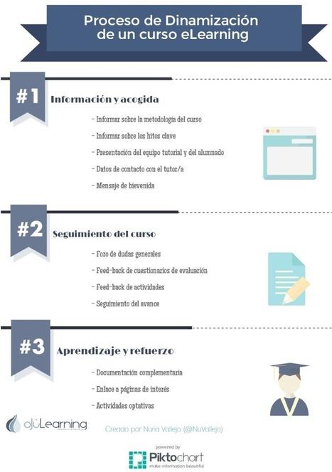 Las 3 fases de la dinamización eLearning - oJúLearning | eduhackers.org | Scoop.it