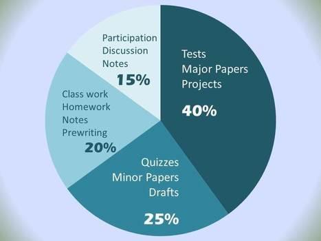 Syllabus Example | Tutorías: mejores prácticas | Scoop.it