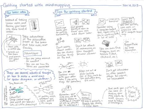 2013-11-14-Getting-started-with-mind-mapping1.jpg 3.279×2.502 pixels | Disfrutar aprendiendo | Scoop.it