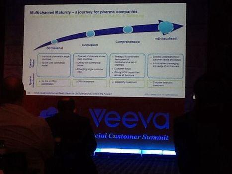 Multichannel Maturity - a journey for Pharma | Digital Pharma Marketking | Scoop.it
