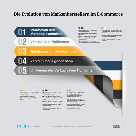 «Hersteller diktieren Händlern höheren Preis als auf eigener Website» | E-Commerce DACH | Scoop.it