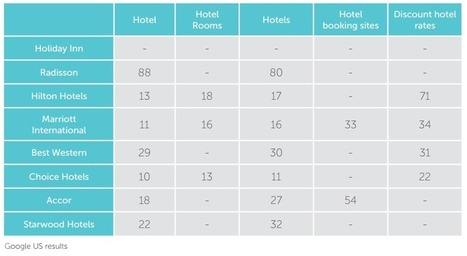 Marriott website leads other hotel brands for usage and awareness | Travel and Tourism | Scoop.it