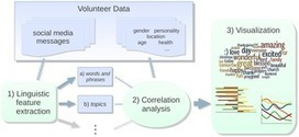 Personality, Gender, and Age in the Language of Social Media: The Open-Vocabulary Approach | #bigdata #socialdata | Public Datasets - Open Data - | Scoop.it