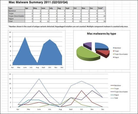 Mac Malware Summary 2011 (Q2/Q3/Q4) - F-Secure Weblog : News from the Lab | Apple Rocks! | Scoop.it