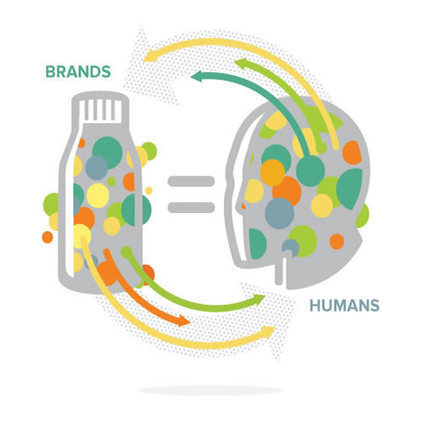 The Human Era of Brands – Part 2 | Social Media Branding and Social Media Business | Scoop.it