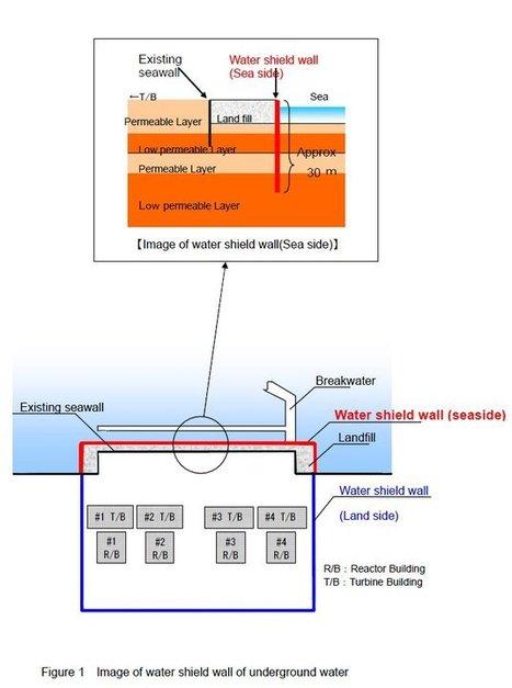 [Photo] Principe de base concernant le mur Bouclier pour empêcher l'eau de fuir vers la  mer - Tepco - août 2011 | Facebook | Japon : séisme, tsunami & conséquences | Scoop.it