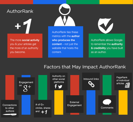 Increase Your CTR with Google Authorship In 3 Easy Steps | Lost in Google | Marketing Digitalizer | Scoop.it