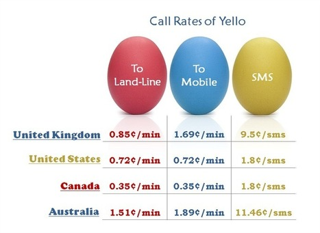 Yello - Blog : Have an Eggtastic Easter with Yello! | Cheap International Calls - Yello | Scoop.it