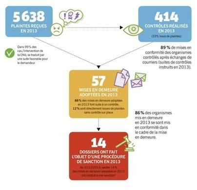Bilan 2013 : la protection des données, une préoccupation croissante des particuliers - CNIL - Commission nationale de l'informatique et des libertés   Ethique et Déontologie dans les jeux vidéo   Scoop.it