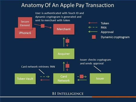 Payments security is undergoing a revolution and Apple Pay is leading the way | The Art of the Possible - Adventures in Innovation | Scoop.it