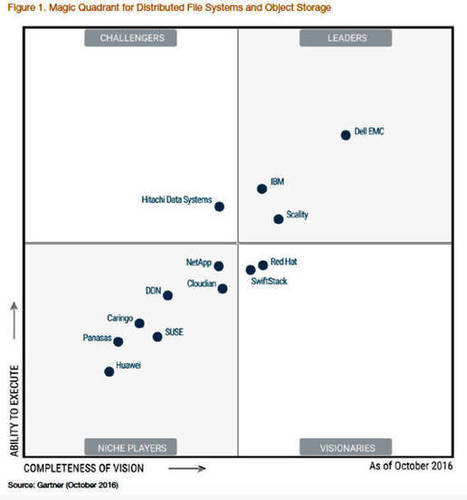 Gartner: Dell EMC is top choice for distributed file systems and object storage | Current issues in information technology | Scoop.it