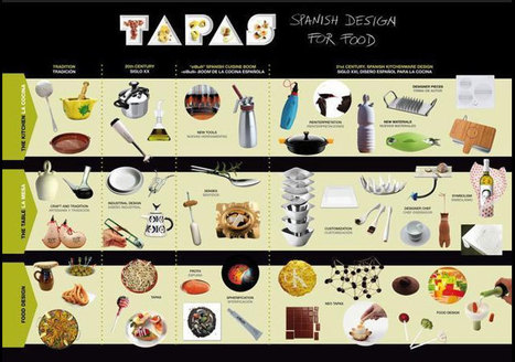 Tapas art exhibit makes first US stop in Miami's Design District - MiamiHerald.com | @FoodMeditations Time | Scoop.it