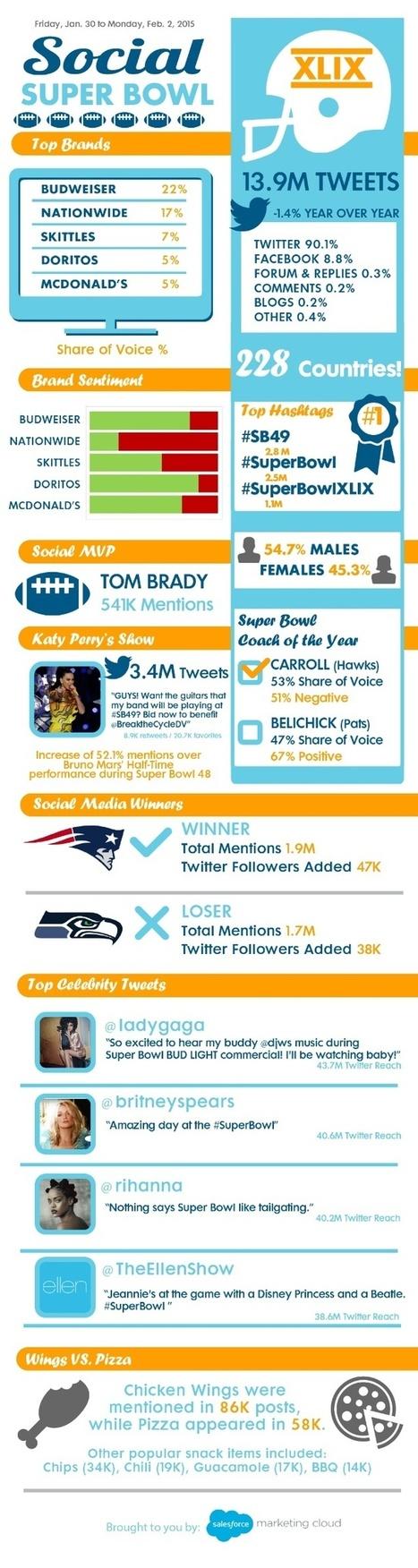 Super Bowl 2015 en Redes Sociales #infografia #infographic #socialmedia | Seo, Social Media Marketing | Scoop.it