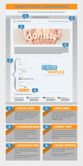 How to build an effective donation page for your nonprofit website (Infographic) | Fundraising | Scoop.it