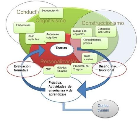 Redes Abiertas: Las teorías del aprendizaje y el diseño instruccional. El esquema incompleto. | Formación Digital | Scoop.it